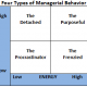 4-Types-Managerial-Behavior